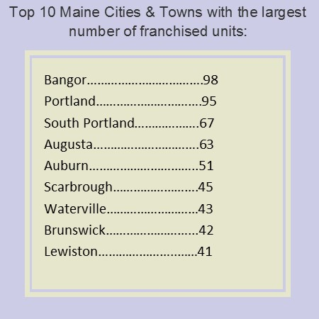 Units in maine by city