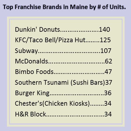 Franchised Units in Maine